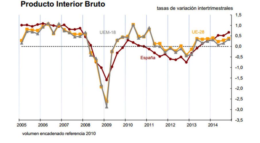 El aumento del PIB se acelera un 0,6% por el consumo y la inversión